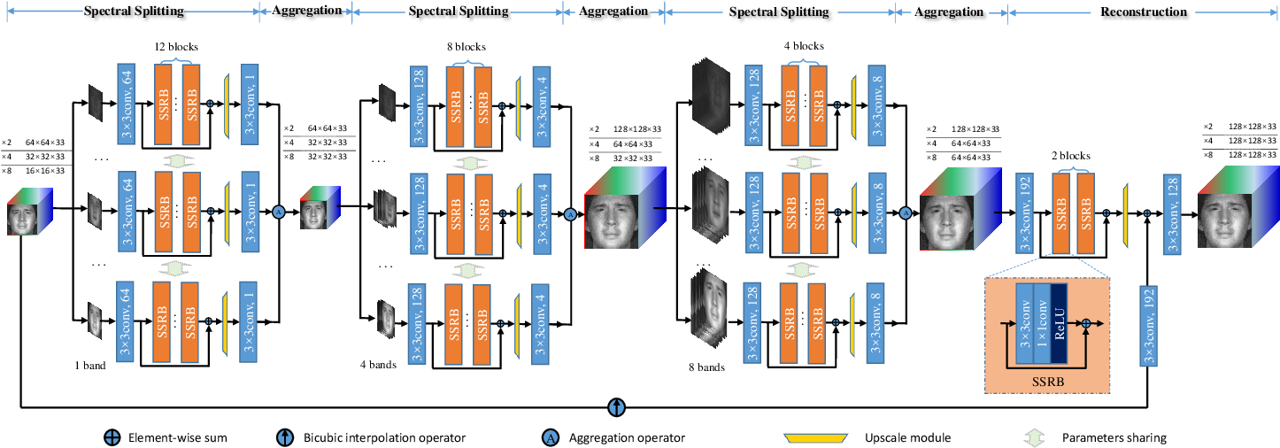 Figure 1 for Spectral Splitting and Aggregation Network for Hyperspectral Face Super-Resolution