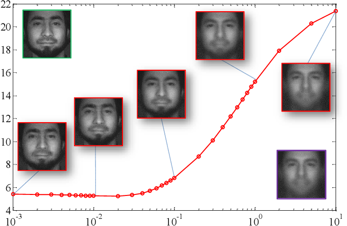Figure 4 for Spectral Splitting and Aggregation Network for Hyperspectral Face Super-Resolution