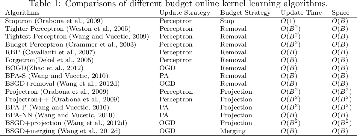 Figure 2 for Online Learning: A Comprehensive Survey