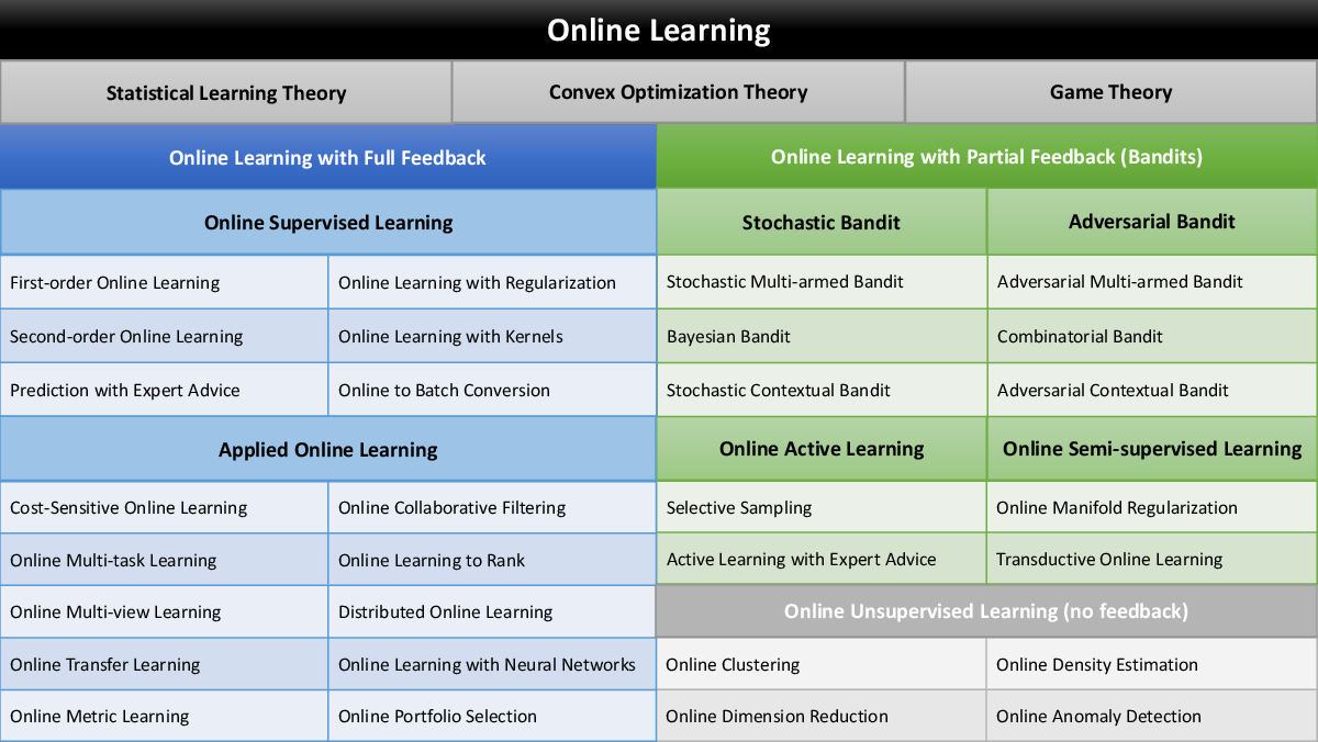 Figure 1 for Online Learning: A Comprehensive Survey