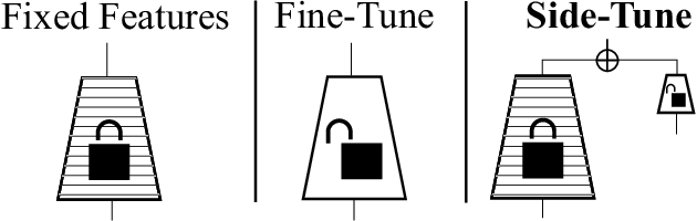 Figure 1 for Side-Tuning: Network Adaptation via Additive Side Networks