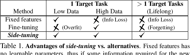 Figure 2 for Side-Tuning: Network Adaptation via Additive Side Networks