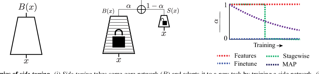 Figure 3 for Side-Tuning: Network Adaptation via Additive Side Networks