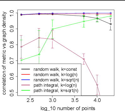 Figure 1 for Metric recovery from directed unweighted graphs