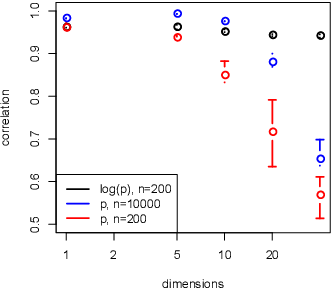 Figure 3 for Metric recovery from directed unweighted graphs