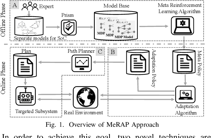 Figure 1 for A Meta Reinforcement Learning-based Approach for Self-Adaptive System