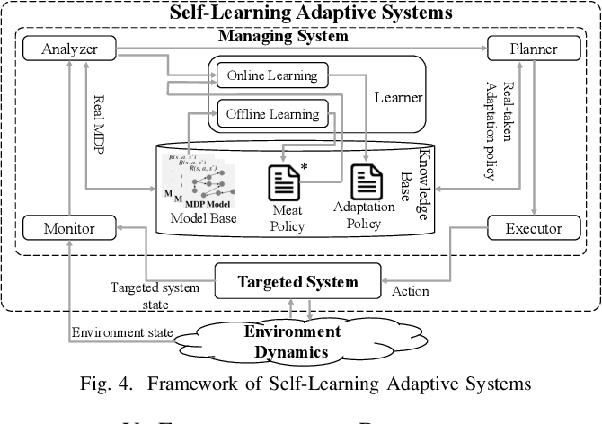 Figure 4 for A Meta Reinforcement Learning-based Approach for Self-Adaptive System