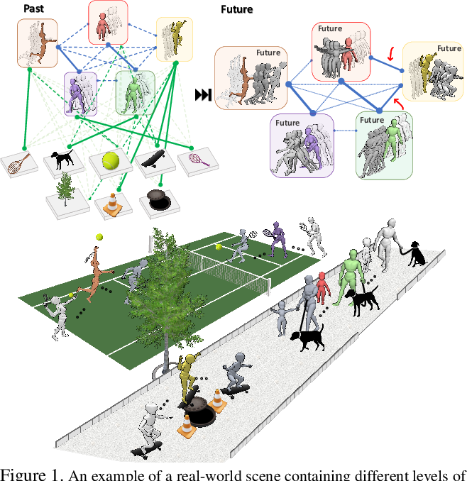 Figure 1 for TRiPOD: Human Trajectory and Pose Dynamics Forecasting in the Wild