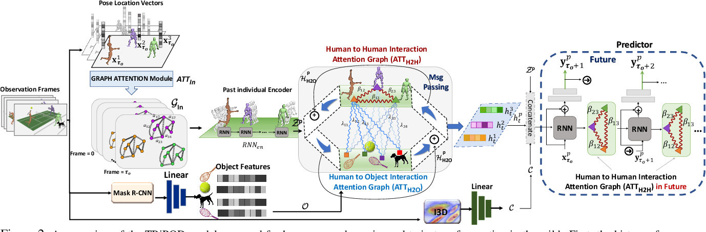 Figure 3 for TRiPOD: Human Trajectory and Pose Dynamics Forecasting in the Wild