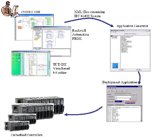 Closed loop control using an IEC 61499 application generator