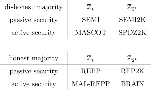 Figure 2 for Private Speech Characterization with Secure Multiparty Computation