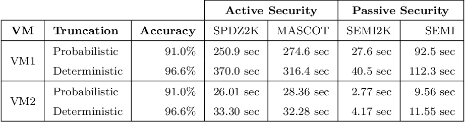 Figure 4 for Private Speech Characterization with Secure Multiparty Computation