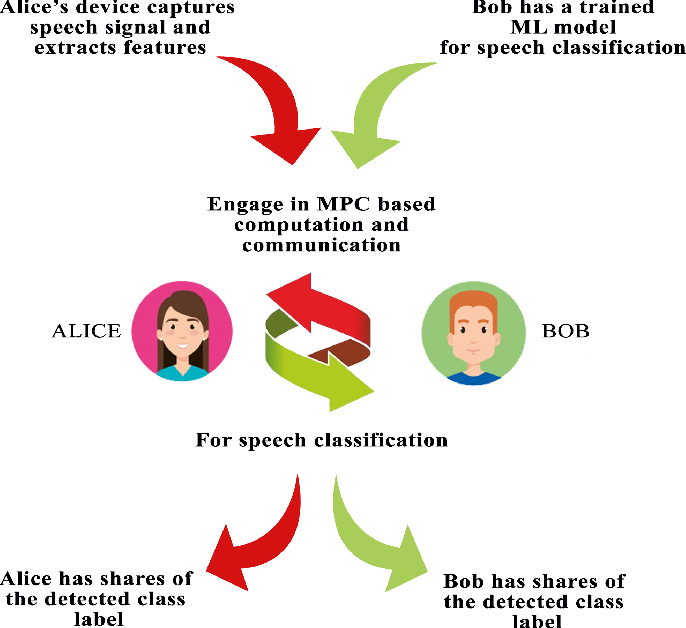 Figure 1 for Private Speech Characterization with Secure Multiparty Computation