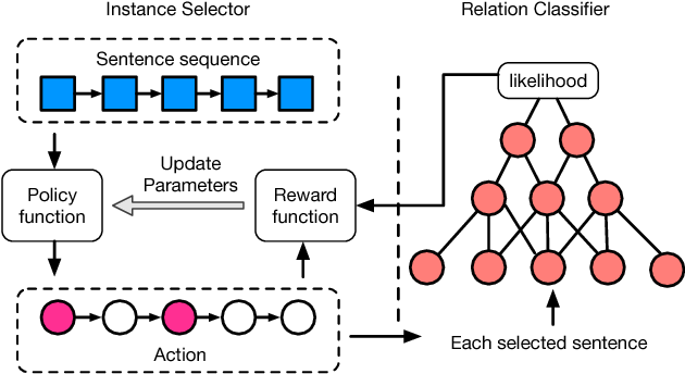 Figure 3 for Reinforcement Learning for Relation Classification from Noisy Data
