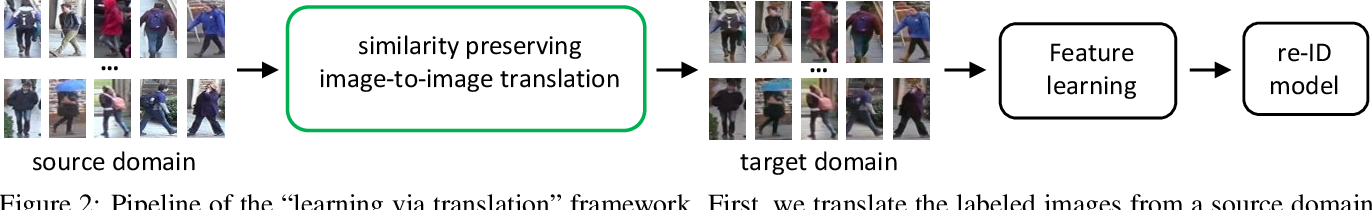 Figure 3 for Image-Image Domain Adaptation with Preserved Self-Similarity and Domain-Dissimilarity for Person Re-identification