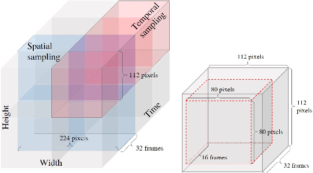 Figure 3 for Self-Supervised Video Representation Learning with Space-Time Cubic Puzzles