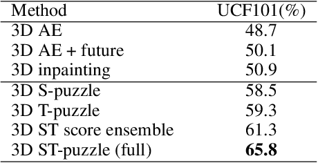 Figure 4 for Self-Supervised Video Representation Learning with Space-Time Cubic Puzzles