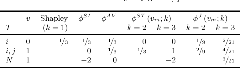 Figure 1 for Joint Shapley values: a measure of joint feature importance