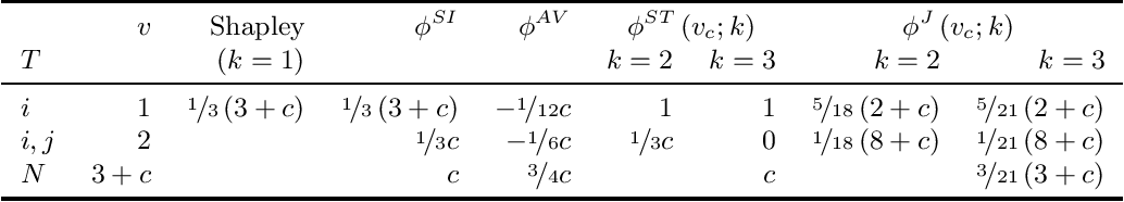 Figure 3 for Joint Shapley values: a measure of joint feature importance