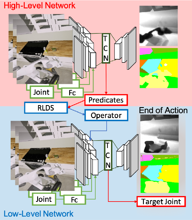 Figure 1 for Transferable Task Execution from Pixels through Deep Planning Domain Learning