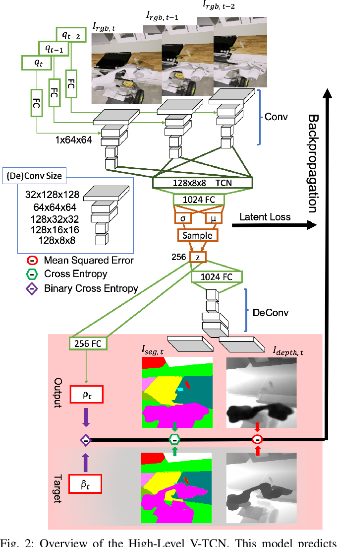 Figure 2 for Transferable Task Execution from Pixels through Deep Planning Domain Learning