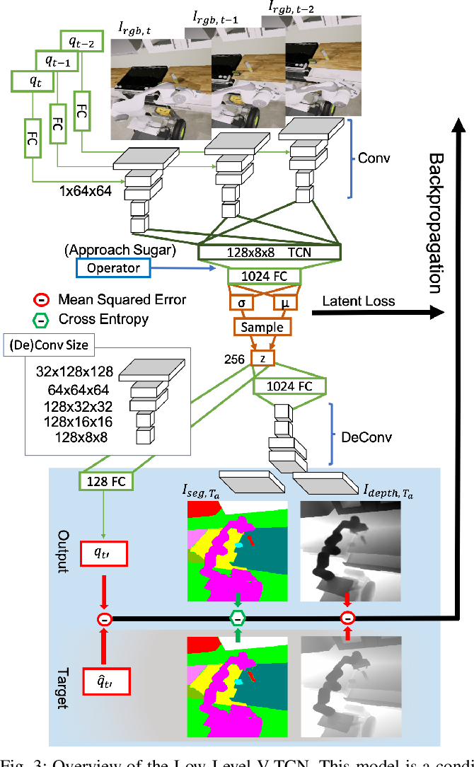 Figure 3 for Transferable Task Execution from Pixels through Deep Planning Domain Learning