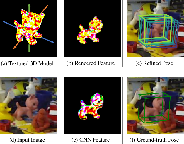 Figure 1 for RePOSE: Real-Time Iterative Rendering and Refinement for 6D Object Pose Estimation
