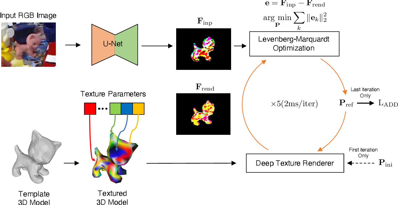 Figure 3 for RePOSE: Real-Time Iterative Rendering and Refinement for 6D Object Pose Estimation