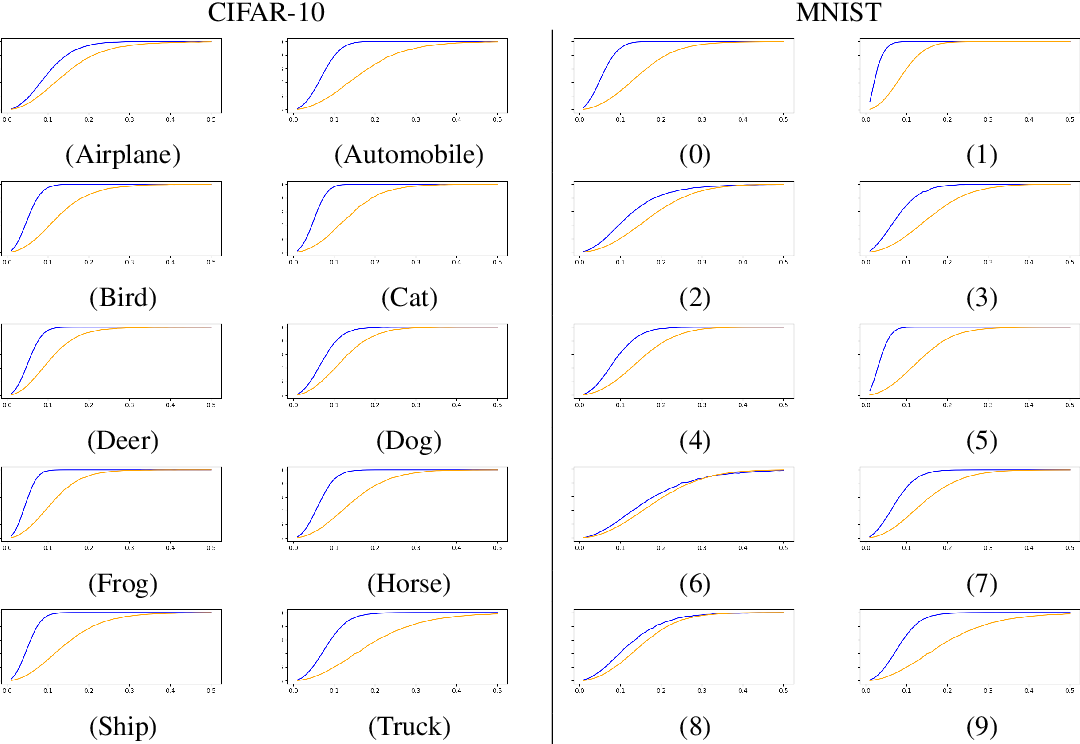 Figure 2 for Unsupervised Learning of the Set of Local Maxima