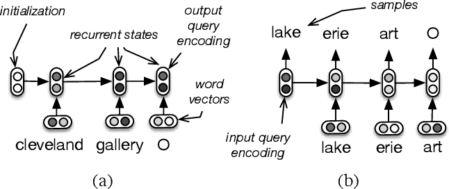 Figure 3 for A Hierarchical Recurrent Encoder-Decoder For Generative Context-Aware Query Suggestion