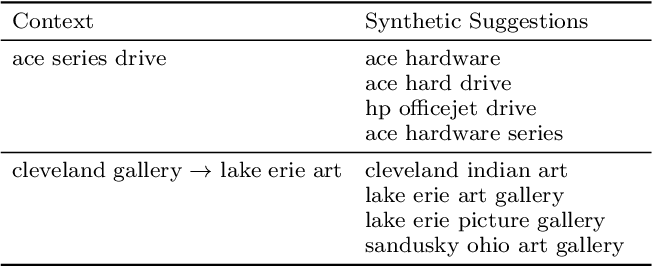 Figure 2 for A Hierarchical Recurrent Encoder-Decoder For Generative Context-Aware Query Suggestion