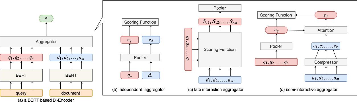 Figure 1 for Improving Document Representations by Generating Pseudo Query Embeddings for Dense Retrieval