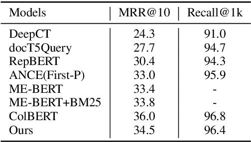 Figure 2 for Improving Document Representations by Generating Pseudo Query Embeddings for Dense Retrieval