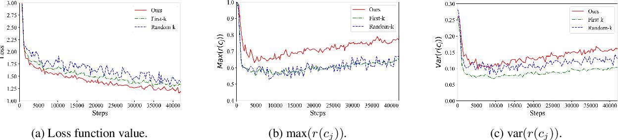 Figure 4 for Improving Document Representations by Generating Pseudo Query Embeddings for Dense Retrieval