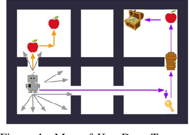 Figure 1 for Efficient Exploration with Self-Imitation Learning via Trajectory-Conditioned Policy