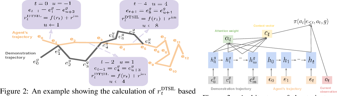 Figure 2 for Efficient Exploration with Self-Imitation Learning via Trajectory-Conditioned Policy