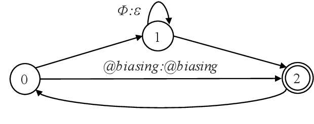 Figure 1 for Contextualized Streaming End-to-End Speech Recognition with Trie-Based Deep Biasing and Shallow Fusion