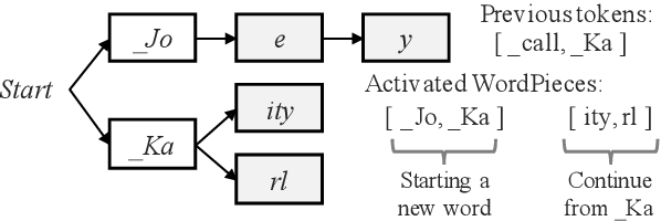Figure 3 for Contextualized Streaming End-to-End Speech Recognition with Trie-Based Deep Biasing and Shallow Fusion
