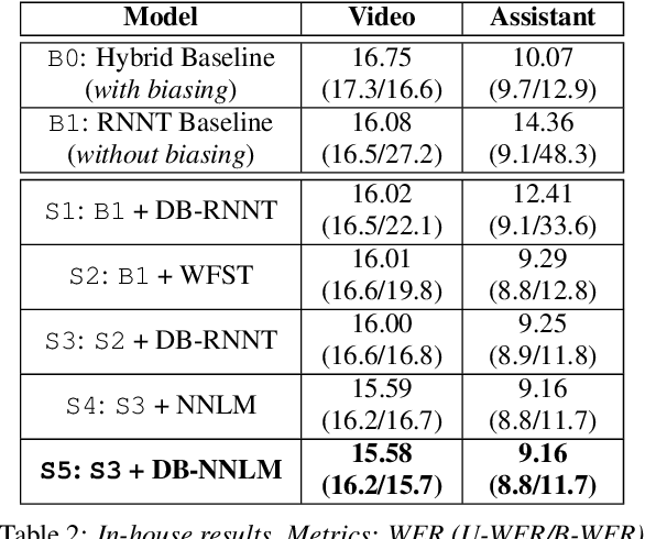Figure 4 for Contextualized Streaming End-to-End Speech Recognition with Trie-Based Deep Biasing and Shallow Fusion
