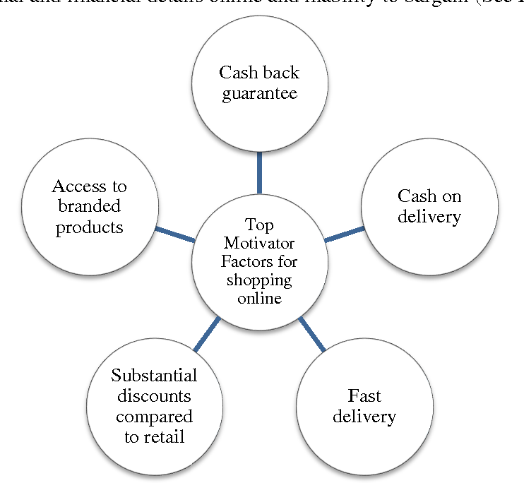 E commerce or internet marketing a business review from indian figure 51 ccuart Gallery