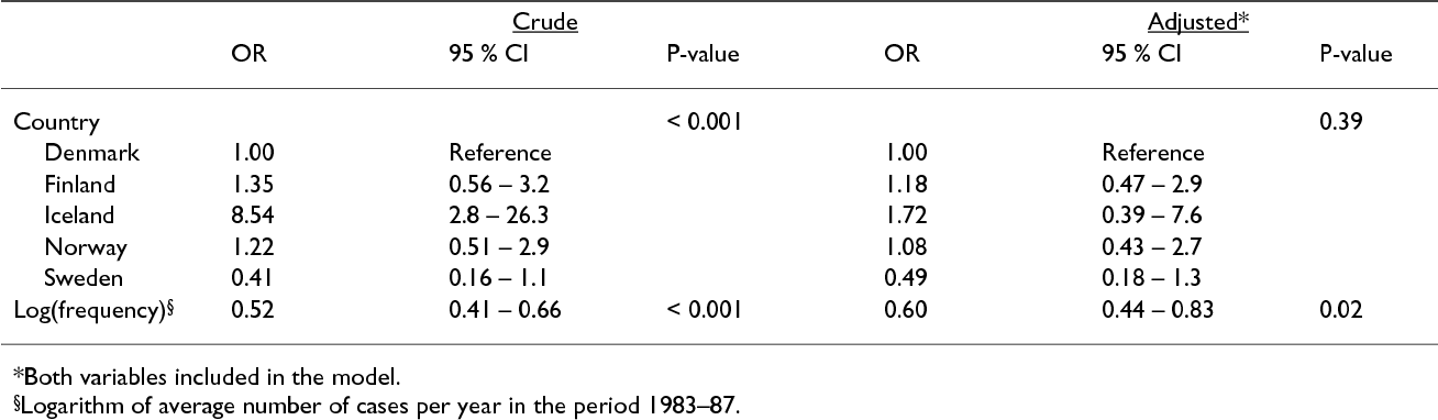 Table 2 from Empirical evaluation of prediction intervals for cancer