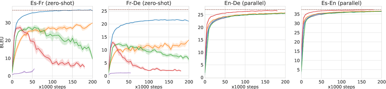 Figure 1 for Improved Zero-shot Neural Machine Translation via Ignoring Spurious Correlations
