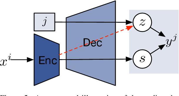 Figure 3 for Improved Zero-shot Neural Machine Translation via Ignoring Spurious Correlations