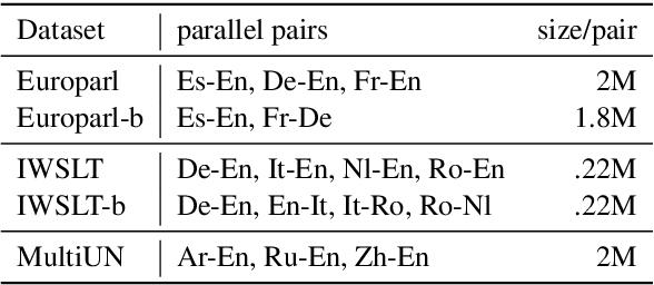 Figure 2 for Improved Zero-shot Neural Machine Translation via Ignoring Spurious Correlations