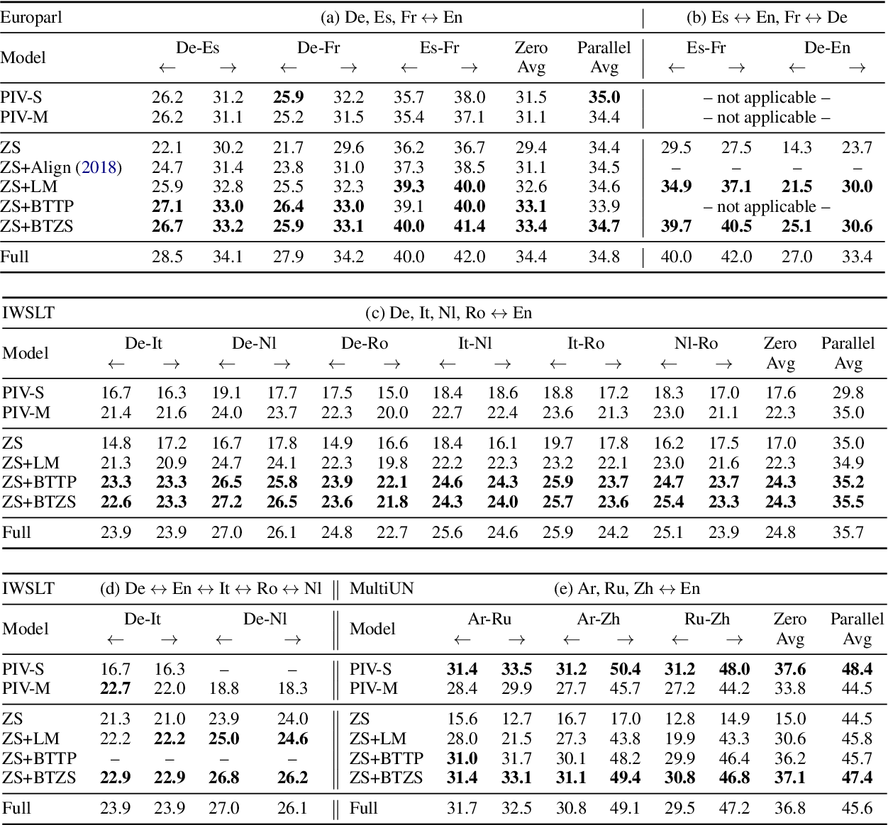 Figure 4 for Improved Zero-shot Neural Machine Translation via Ignoring Spurious Correlations