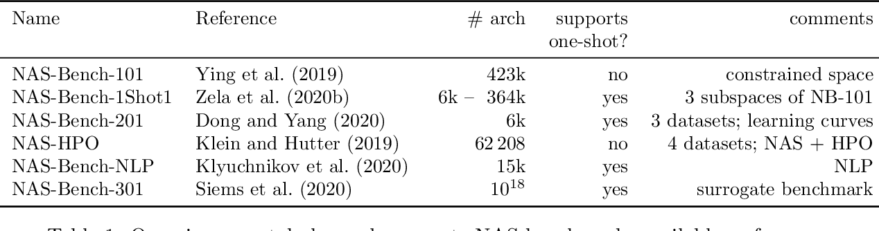 Figure 1 for Best Practices for Scientific Research on Neural Architecture Search