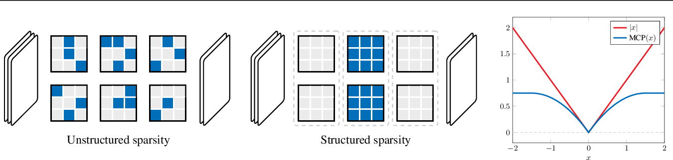 Figure 1 for Structured Sparsity Inducing Adaptive Optimizers for Deep Learning