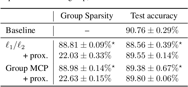 Figure 2 for Structured Sparsity Inducing Adaptive Optimizers for Deep Learning