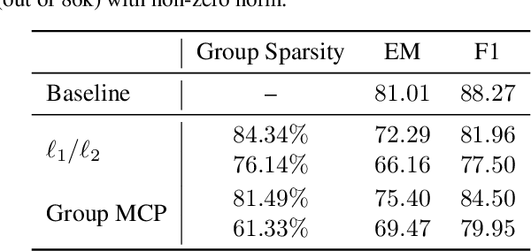 Figure 4 for Structured Sparsity Inducing Adaptive Optimizers for Deep Learning
