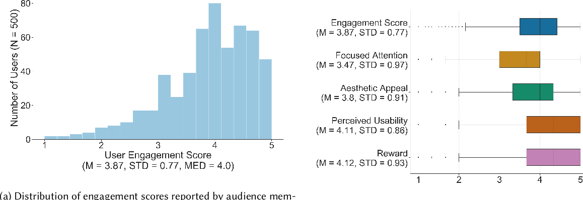 Figure 3 for Using Interaction Data to Predict Engagement with Interactive Media